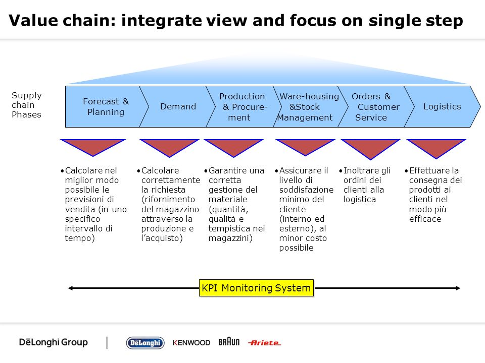 Value chain: integrate view and focus on single step Logistics Orders & Customer Service Ware-housing &Stock Management Production & Procure- ment Dem