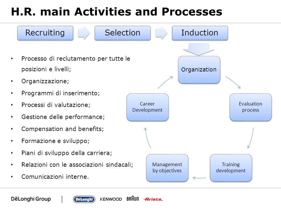 H.R. main Activities and Processes Processo di reclutamento per tutte le posizioni e livelli; Organizzazione; Programmi di inserimento; Processi di va