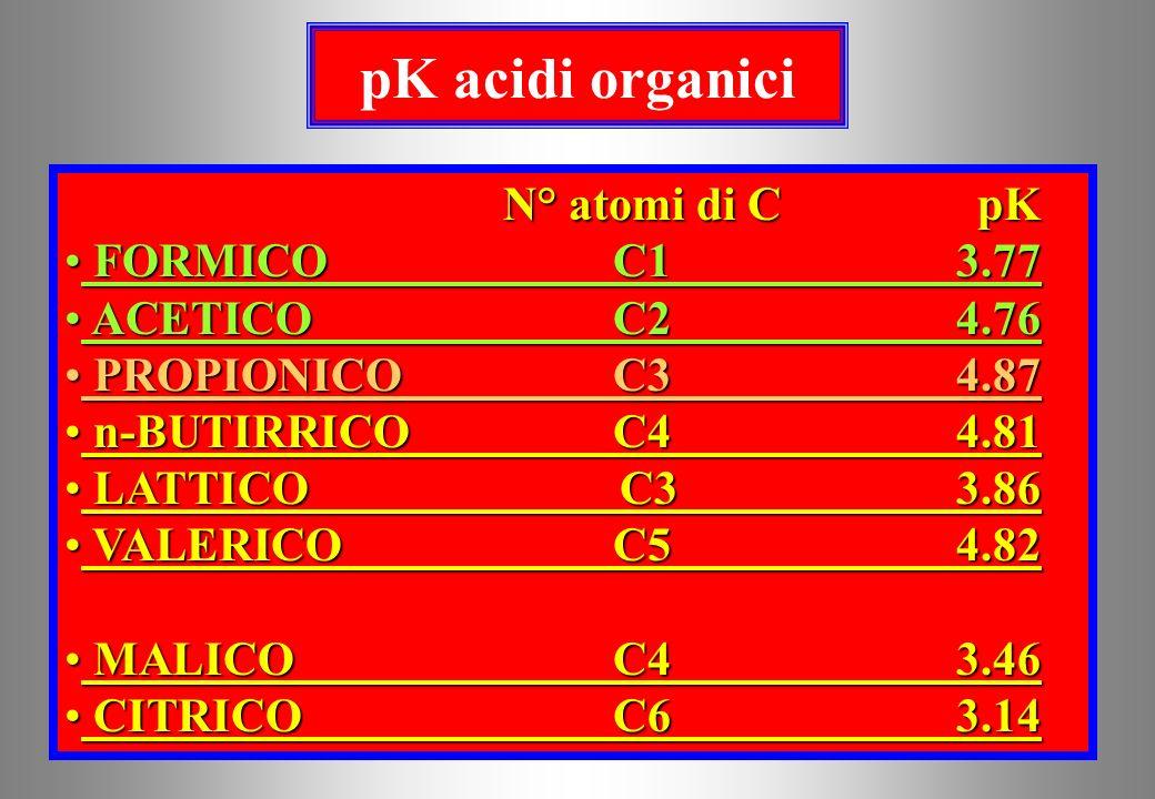 VECCHIA TEORIA Per molti Autori il pH del liquor ruminale è strettamente legato al tipo di substrato glucidico presente (=alimento assunto) e quindi a