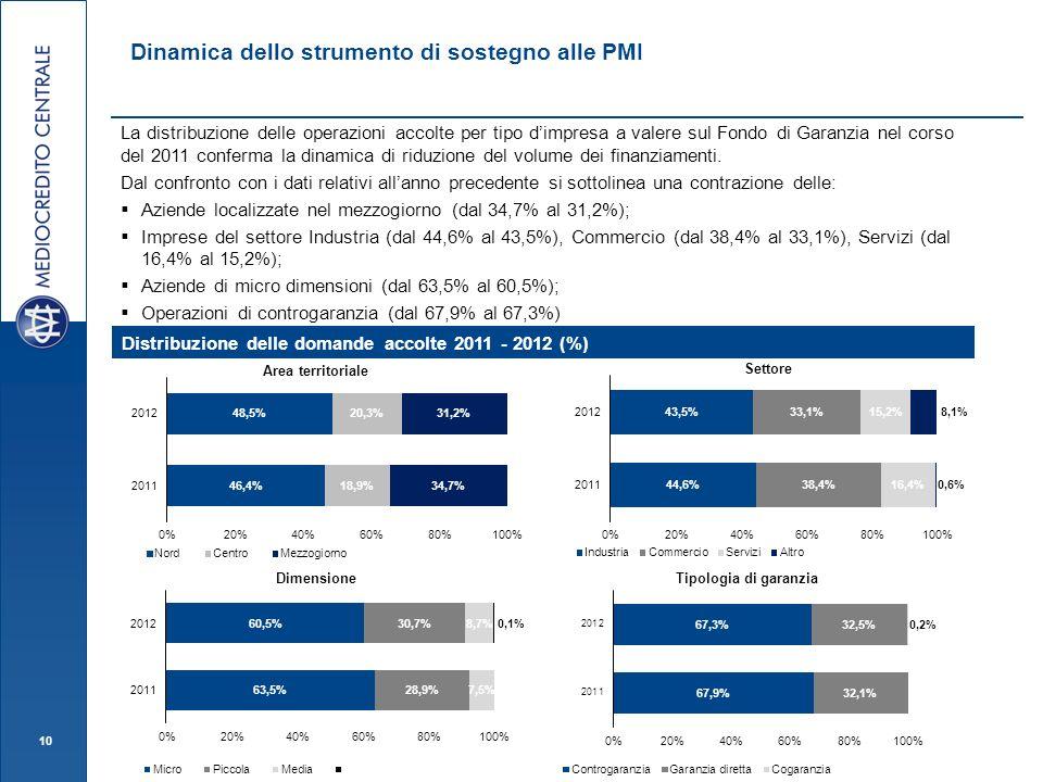 10 Dinamica dello strumento di sostegno alle PMI La distribuzione delle operazioni accolte per tipo dimpresa a valere sul Fondo di Garanzia nel corso del 2011 conferma la dinamica di riduzione del volume dei finanziamenti.