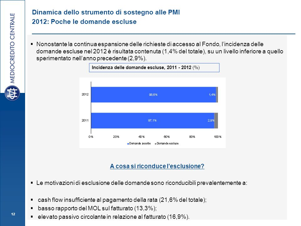 Nonostante la continua espansione delle richieste di accesso al Fondo, lincidenza delle domande escluse nel 2012 è risultata contenuta (1,4% del totale), su un livello inferiore a quello sperimentato nellanno precedente (2,9%).