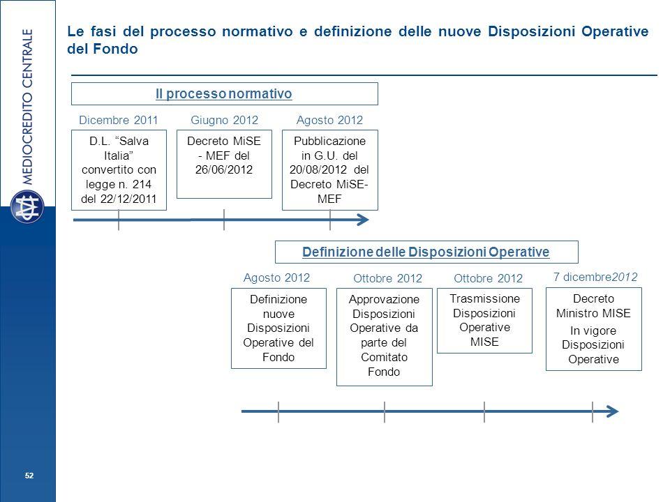 52 Le fasi del processo normativo e definizione delle nuove Disposizioni Operative del Fondo D.L. Salva Italia convertito con legge n. 214 del 22/12/2