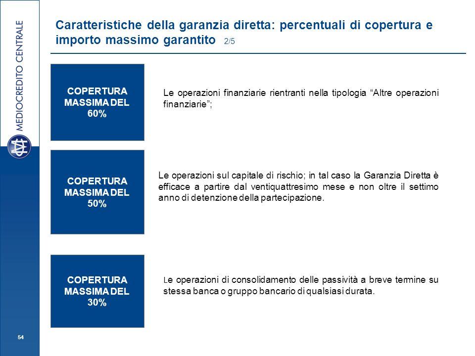 54 Caratteristiche della garanzia diretta: percentuali di copertura e importo massimo garantito 2/5 COPERTURA MASSIMA DEL 60% COPERTURA MASSIMA DEL 50