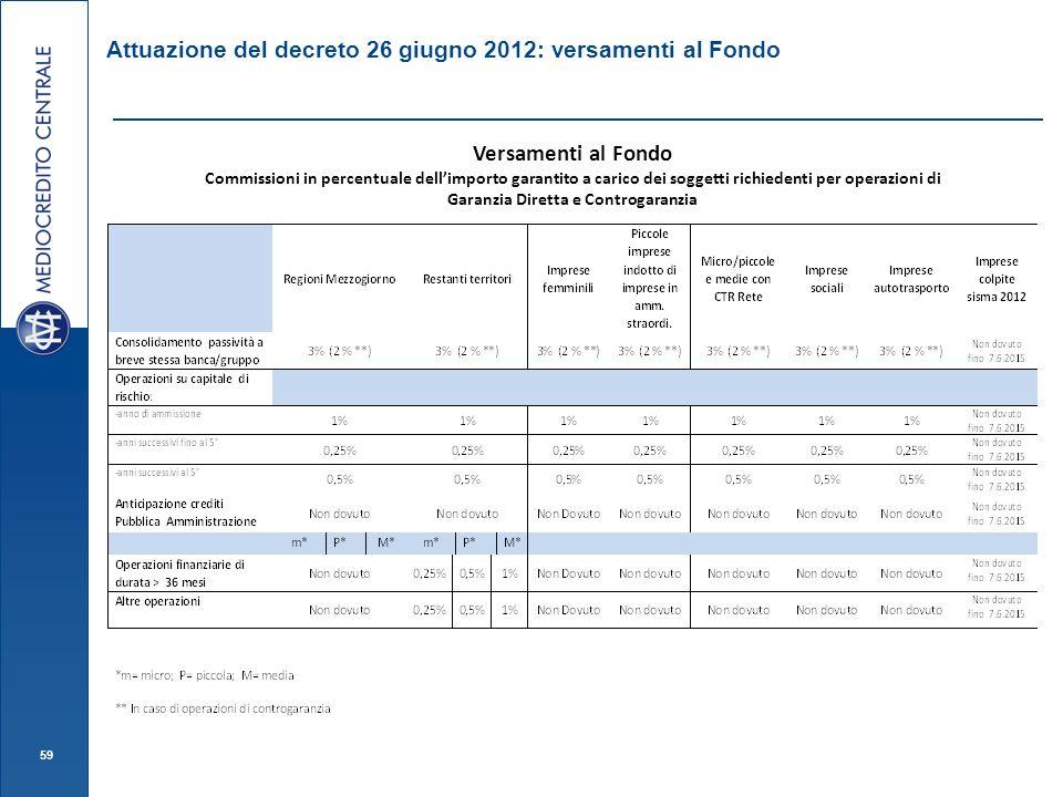 59 Attuazione del decreto 26 giugno 2012: versamenti al Fondo Versamenti al Fondo Commissioni in percentuale dellimporto garantito a carico dei soggetti richiedenti per operazioni di Garanzia Diretta e Controgaranzia