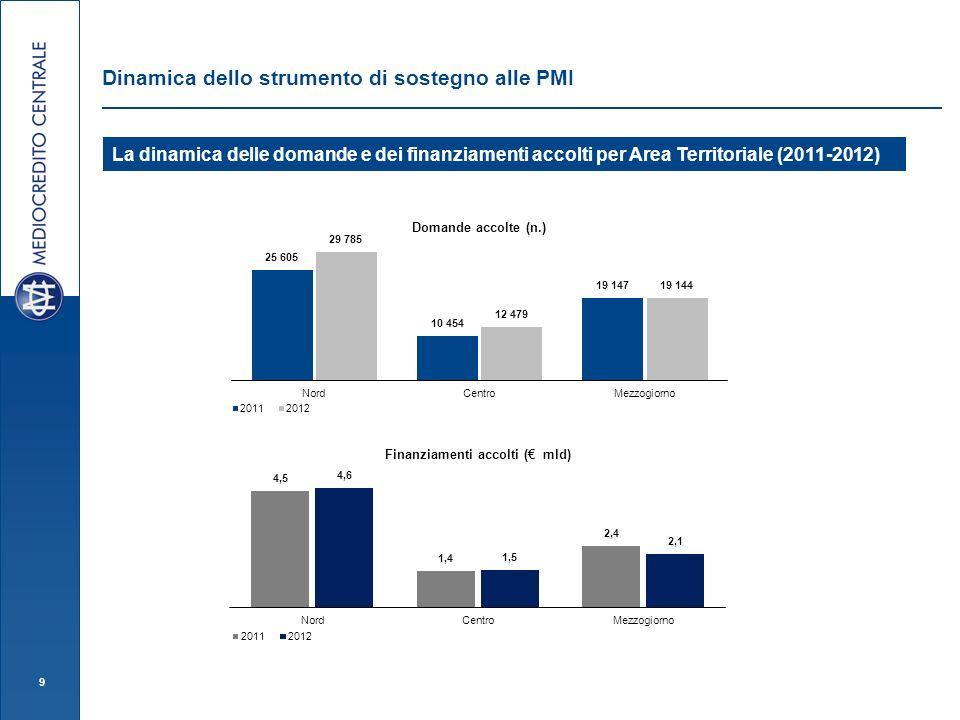 9 Dinamica dello strumento di sostegno alle PMI La dinamica delle domande e dei finanziamenti accolti per Area Territoriale (2011-2012)