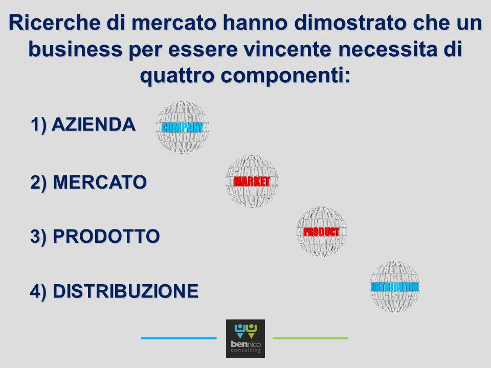 Ricerche di mercato hanno dimostrato che un business per essere vincente necessita di quattro componenti: 1) AZIENDA 4) DISTRIBUZIONE 3) PRODOTTO 2) M