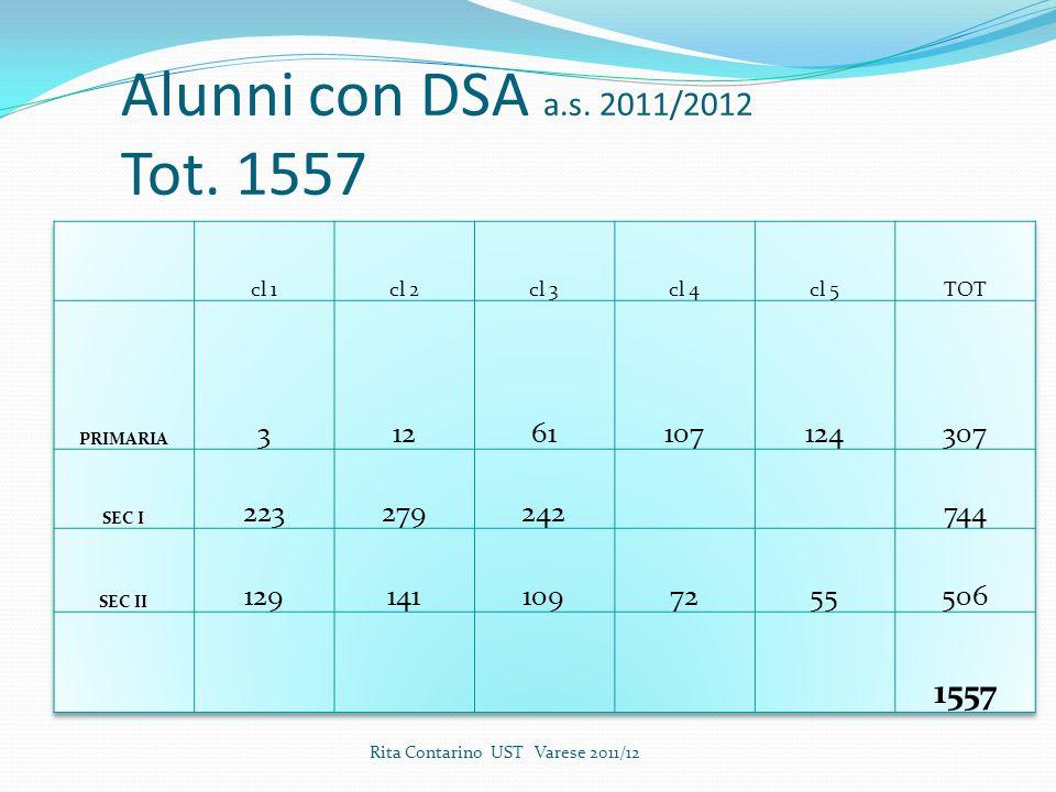 Alunni con DSA a.s. 2011/2012 Tot. 1557 Rita Contarino UST Varese 2011/12