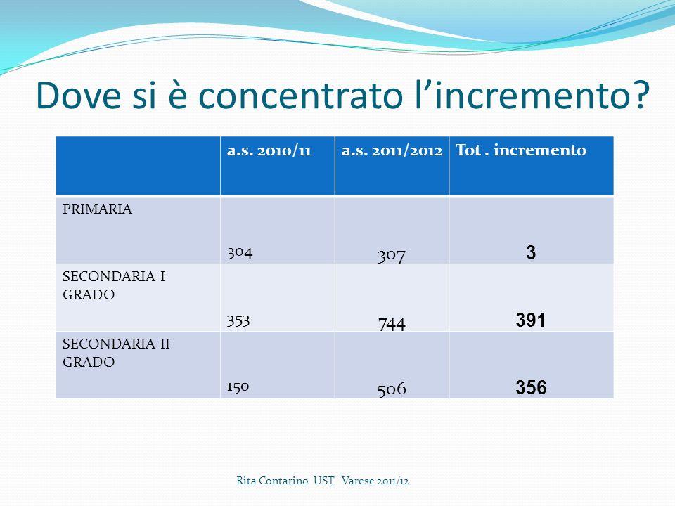 Dove si è concentrato lincremento.a.s. 2010/11a.s.