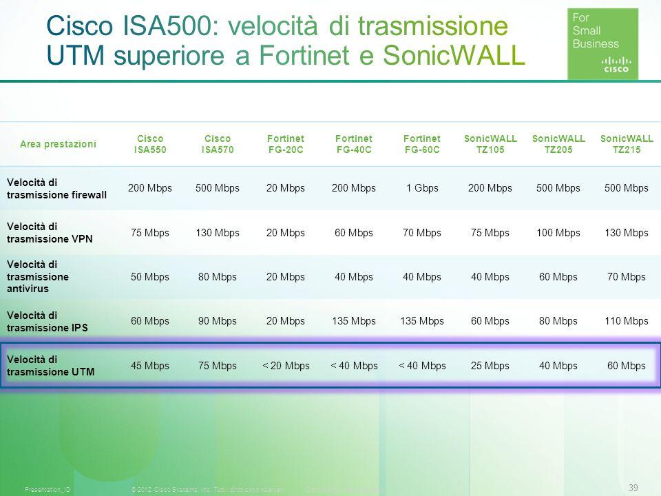 39 © 2012 Cisco Systems, Inc. Tutti i diritti sono riservati.Documento riservato CiscoPresentation_ID Area prestazioni Cisco ISA550 Cisco ISA570 Forti