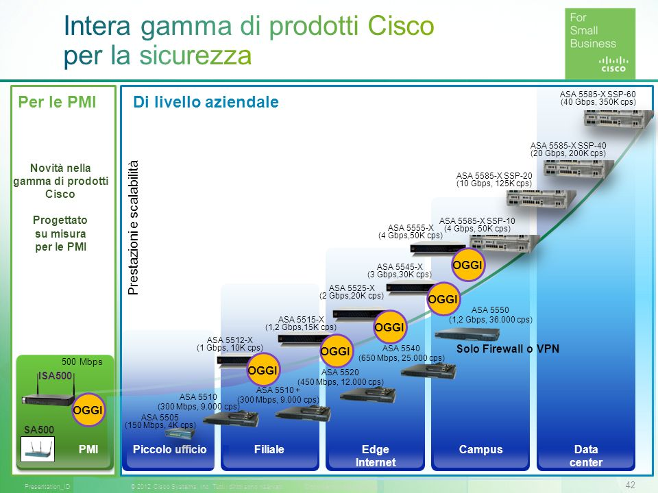 42 © 2012 Cisco Systems, Inc. Tutti i diritti sono riservati.Documento riservato CiscoPresentation_ID Per le PMI ISA500 Data center CampusFilialeEdge