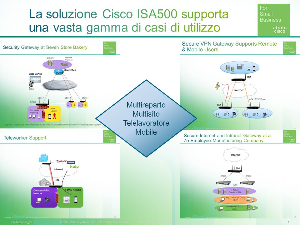 7 © 2012 Cisco Systems, Inc. Tutti i diritti sono riservati.Documento riservato CiscoPresentation_ID Multireparto Multisito Telelavoratore Mobile