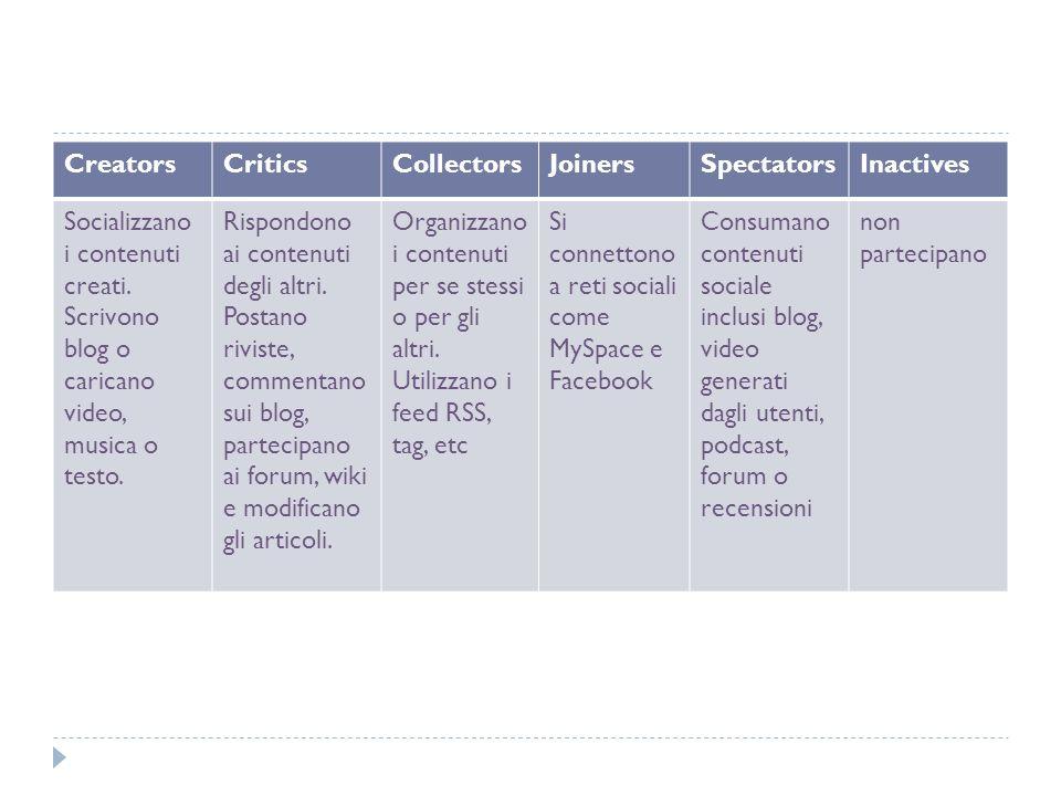 CreatorsCriticsCollectorsJoinersSpectatorsInactives Socializzano i contenuti creati. Scrivono blog o caricano video, musica o testo. Rispondono ai con