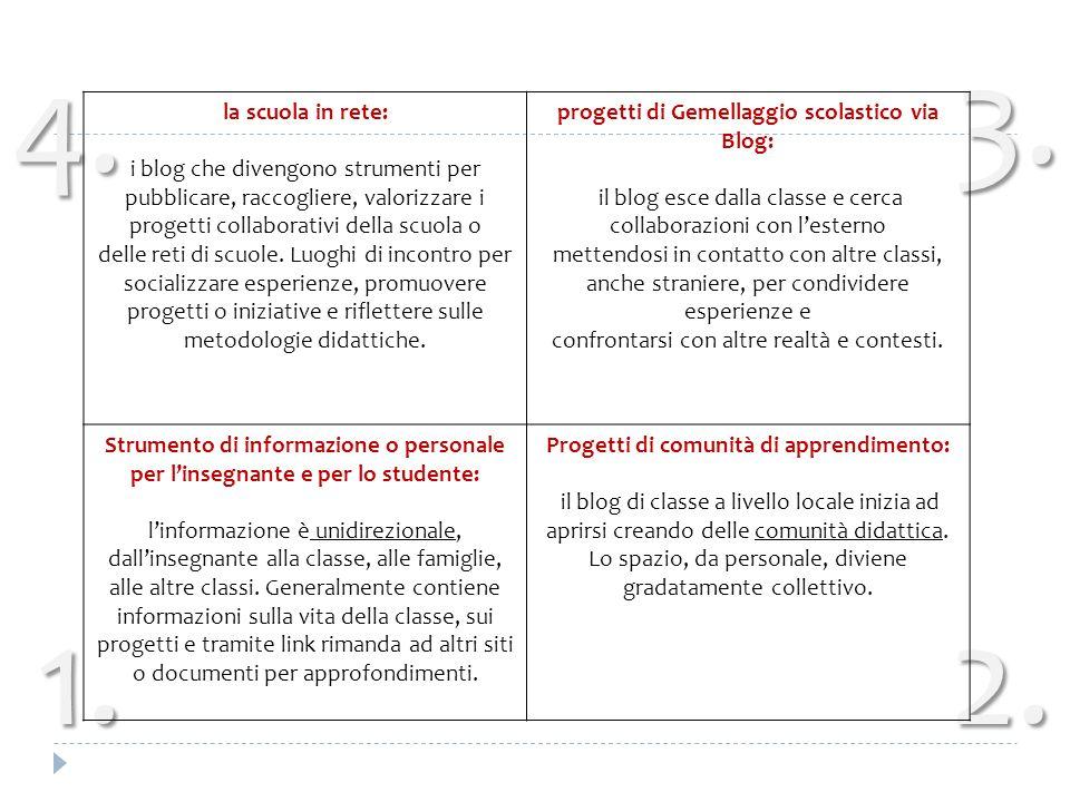 2.1. 3. 4. la scuola in rete: i blog che divengono strumenti per pubblicare, raccogliere, valorizzare i progetti collaborativi della scuola o delle re