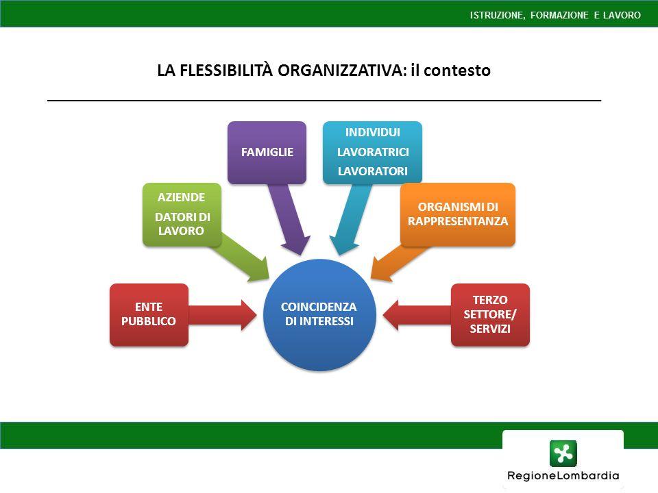 LA FLESSIBILITÀ ORGANIZZATIVA: il contesto _____________________________________________________________ COINCIDENZA DI INTERESSI ENTE PUBBLICO AZIENDE DATORI DI LAVORO FAMIGLIE INDIVIDUI LAVORATRICI LAVORATORI ORGANISMI DI RAPPRESENTANZA TERZO SETTORE/ SERVIZI