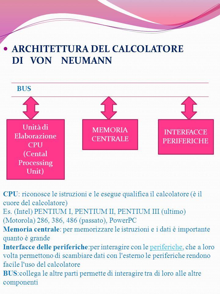 BUS Unità di Elaborazione CPU (Cental Processing Unit) MEMORIA CENTRALE INTERFACCE PERIFERICHE ARCHITETTURA DEL CALCOLATORE DI VON NEUMANN CPU: ricono