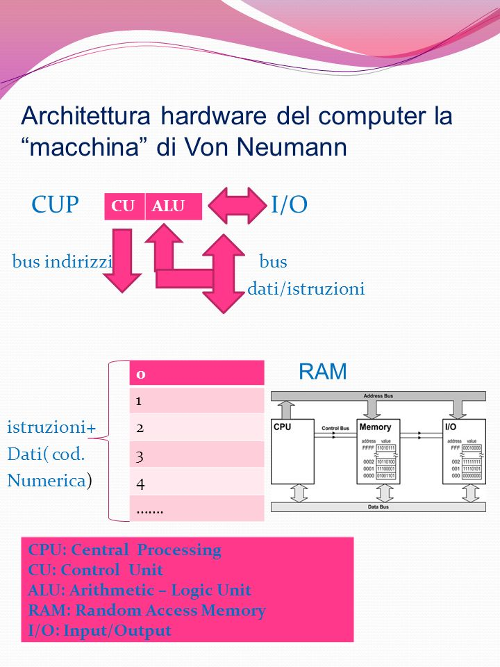 Architettura hardware del computer la macchina di Von Neumann CUP I/O bus indirizzi bus dati/istruzioni RAM istruzioni+ Dati( cod. Numerica) CUALU 0 1