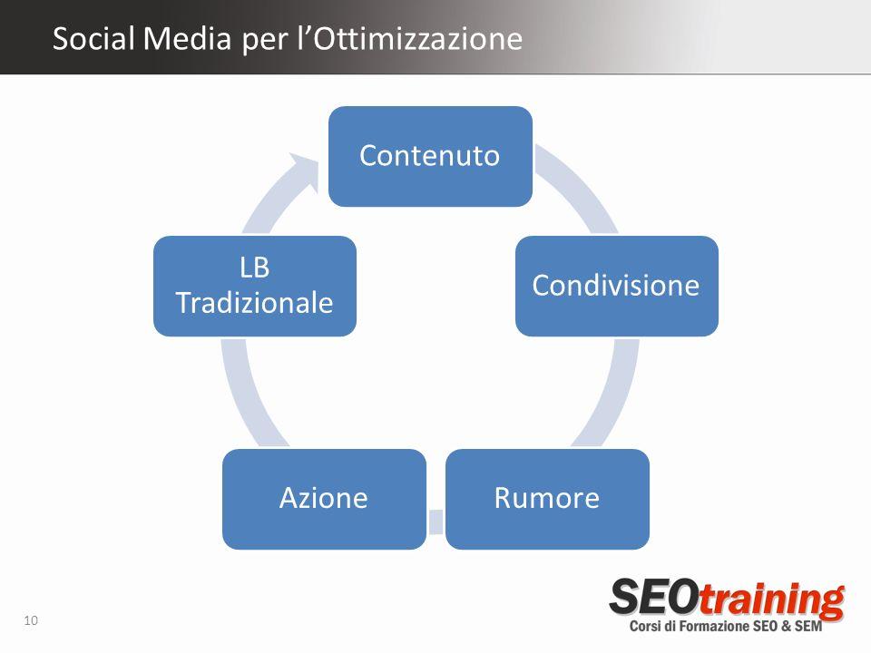 Social Media per lOttimizzazione 10 ContenutoCondivisioneRumoreAzione LB Tradizionale