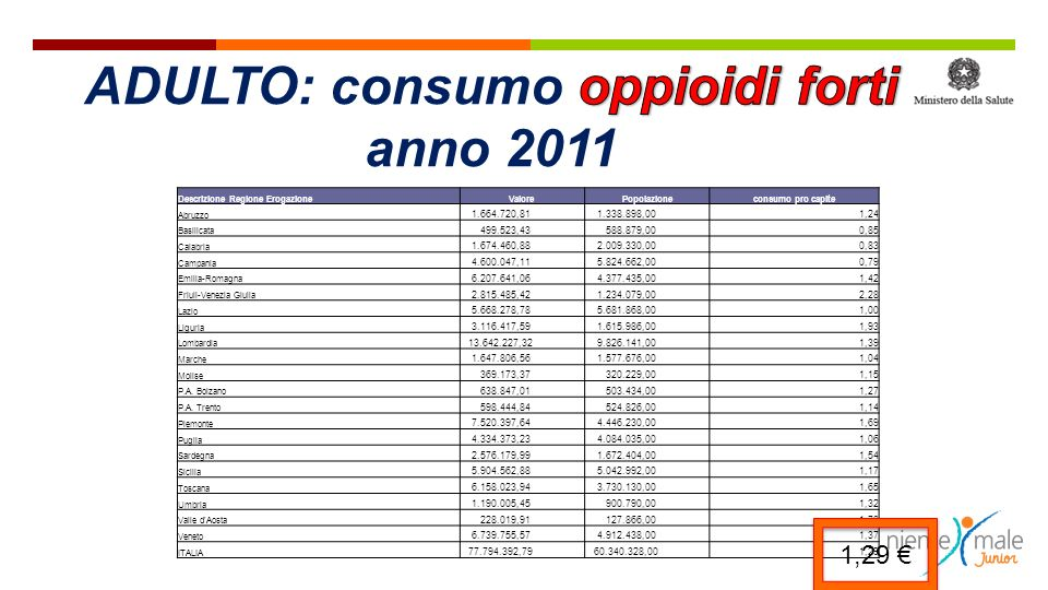 Incidenza (%) Trattamento sintomaticoSostituire Stipsi 40-70Lattulosio, sennaOppioide e via Sedazione 20-60Metilfenidato, caffeinaOppioide e via Nausea/vomito 15-30Procinetici, aloperidolo, ondansetron Oppioide e via Mioclono 2,7-87Clonazepam, midazolam (?)Oppioide Delirium ?Aloperidolo 1-5 mgOppioide Prurito 2-10AntistaminiciOppioide Sudorazione 14-28Anticolinergici (?) Xerostomia 75Pilocarpina, saliva artif.