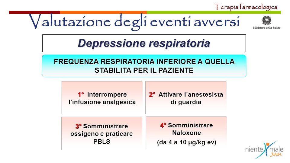 Depressione respiratoria 1° Interrompere linfusione analgesica FREQUENZA RESPIRATORIA INFERIORE A QUELLA STABILITA PER IL PAZIENTE 2° Attivare laneste