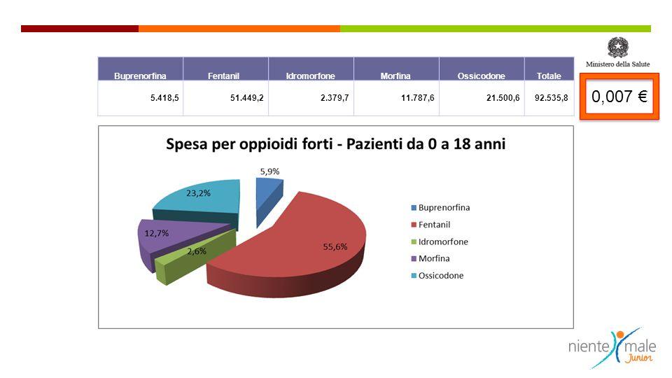 BuprenorfinaFentanil IdromorfoneMorfinaOssicodoneTotale 5.418,5 51.449,2 2.379,7 11.787,6 21.500,6 92.535,8 0,007