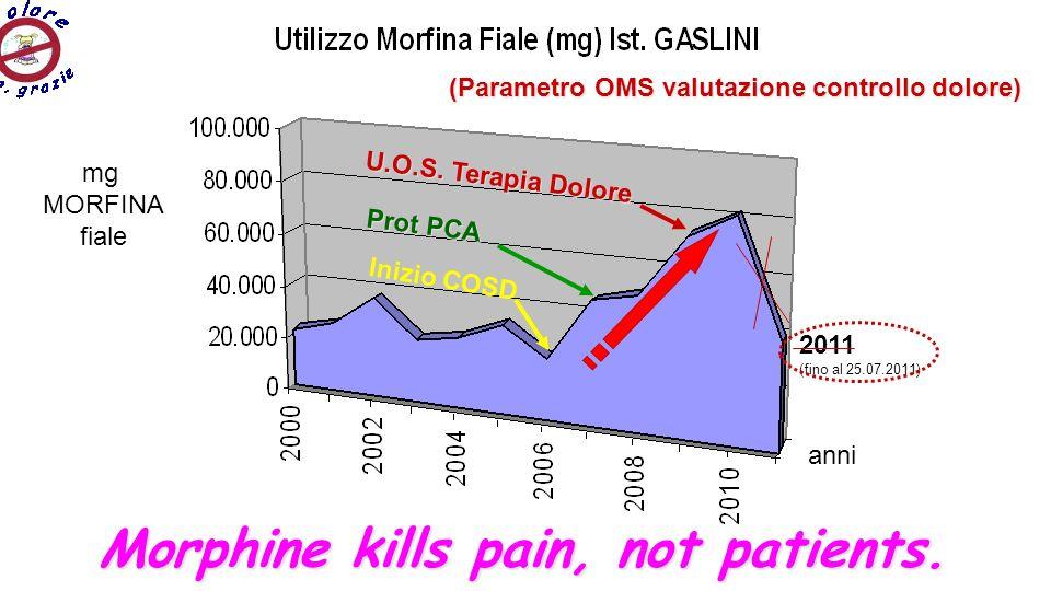 2011 (fino al 25.07.2011) Inizio COSD Prot PCA U.O.S. Terapia Dolore mg MORFINA fiale anni (Parametro OMS valutazione controllo dolore) Morphine kills