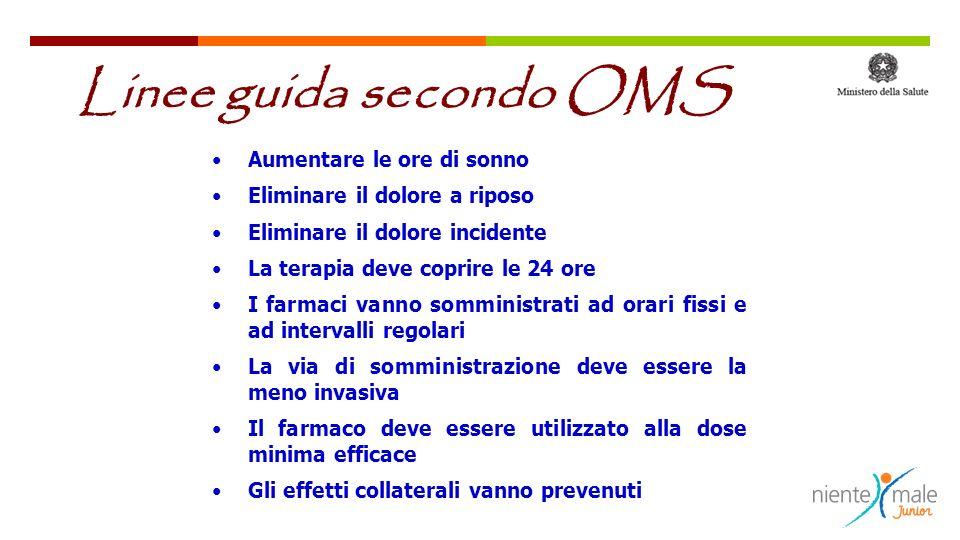SISTEMI TRANSDERMICI Dose equianalgesica rispetto alla morfina ° FENTANYL TTSBUPRENORFINA TTSMORFINA Lento rilascio 20 mg 40 mg 25 mcg/h35 mcg/h60 mg 80 mg 50 mcg/h70 mcg/h120 mg 160 mg 75 mcg/h105 mcg/h180 mg 100 mcg/h240 mg NOVITA FENTANYL TTS A MATRICE Cerotto 12,5 mcg/h è pari a 30 mg/hr morfina C.R.) Terapia farmacologica Farmaci OPPIOIDI
