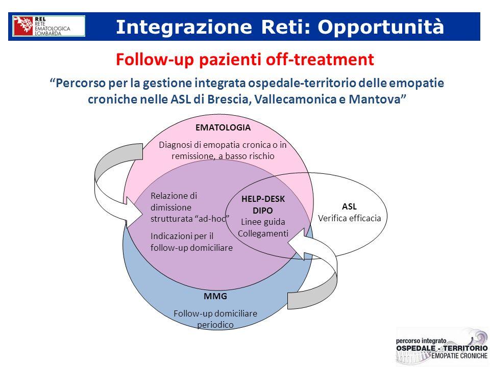 MMG Follow-up domiciliare periodico Relazione di dimissione strutturata ad-hoc Indicazioni per il follow-up domiciliare EMATOLOGIA Diagnosi di emopati