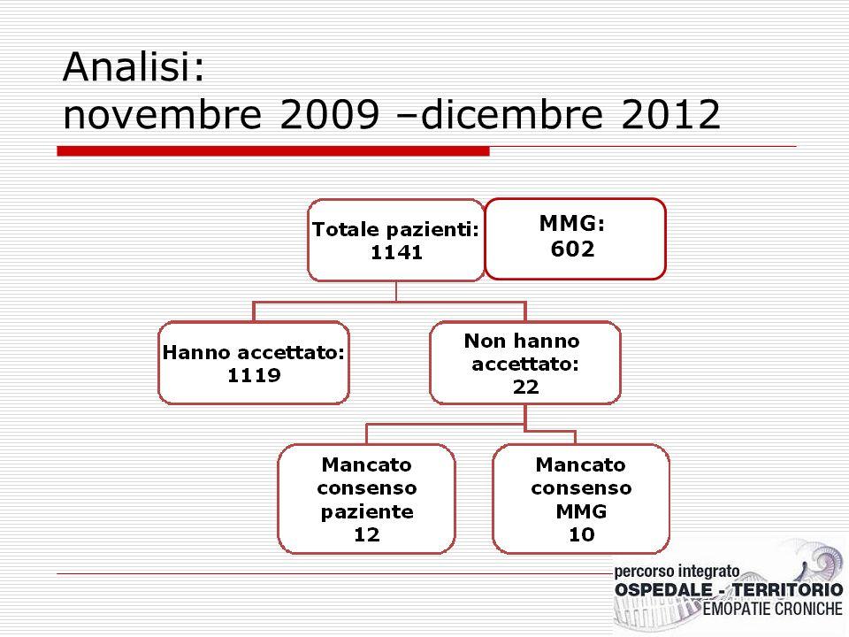 Analisi: novembre 2009 –dicembre 2012 MMG: 602