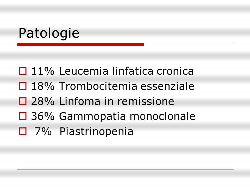 Patologie 11% Leucemia linfatica cronica 18% Trombocitemia essenziale 28% Linfoma in remissione 36% Gammopatia monoclonale 7% Piastrinopenia