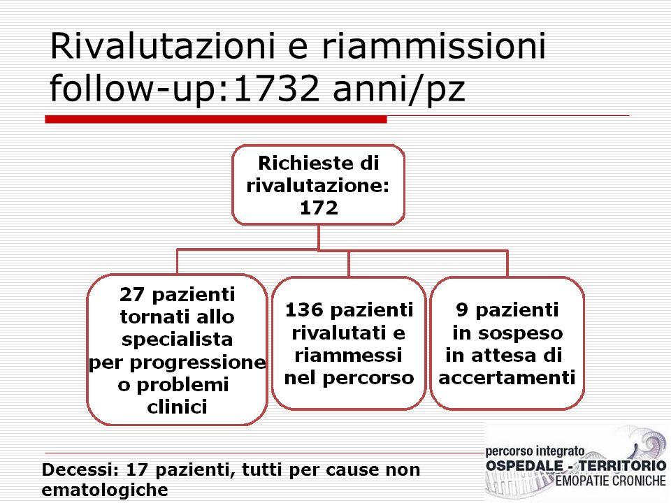 Rivalutazioni e riammissioni follow-up:1732 anni/pz Decessi: 17 pazienti, tutti per cause non ematologiche