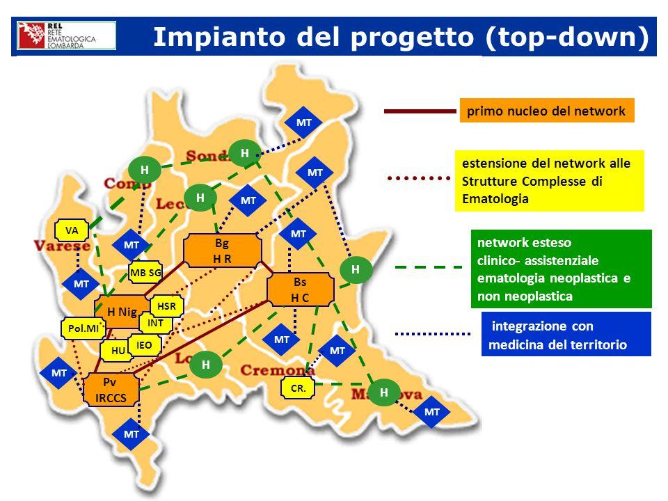 Impianto del progetto (top-down) Pv IRCCS H Nig Bs H C HU INT IEO HSR Pol.MI primo nucleo del network estensione del network alle Strutture Complesse