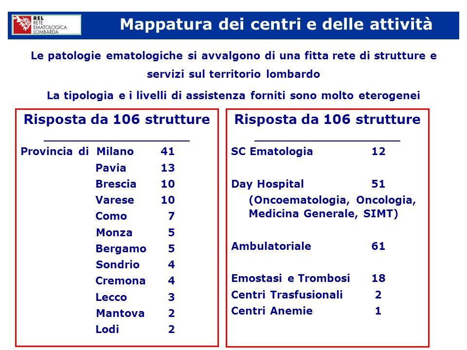 Mappatura dei centri e delle attività Peculiarità della patologia ematologica Eterogeneità clinica Patologia neoplastica acuta, aggressiva cronica, asintomatica Patologia non neoplastica anemie emostasi e trombosi malattie rare Eterogeneità dei livelli di assistenza Degenza con alto isolamento (es: trapianti, leucemie acute, terapie ad alte dosi; DRG medio >3) Degenza standard DH/MAC Ambulatoriale (es: centri TAO)