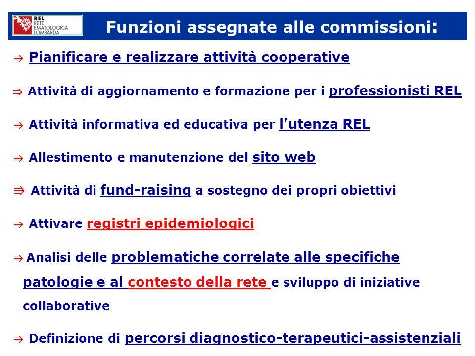 Funzioni assegnate alle commissioni : Pianificare e realizzare attività cooperative Attività di aggiornamento e formazione per i professionisti REL At