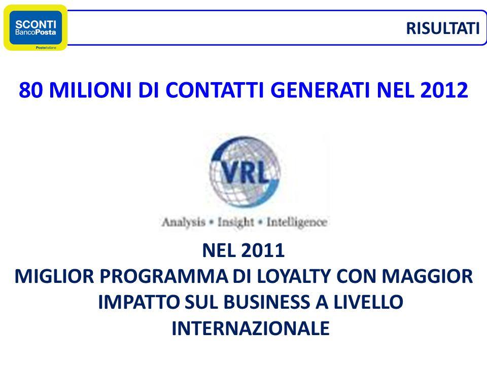 RISULTATI 80 MILIONI DI CONTATTI GENERATI NEL 2012 NEL 2011 MIGLIOR PROGRAMMA DI LOYALTY CON MAGGIOR IMPATTO SUL BUSINESS A LIVELLO INTERNAZIONALE