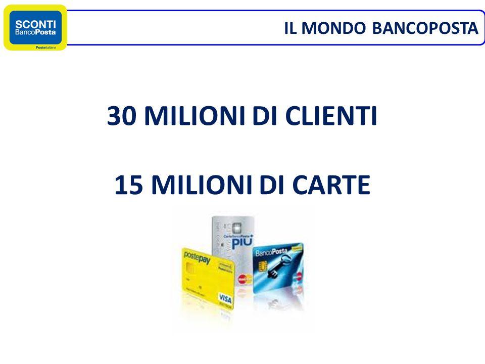 IL MONDO BANCOPOSTA 30 MILIONI DI CLIENTI 15 MILIONI DI CARTE