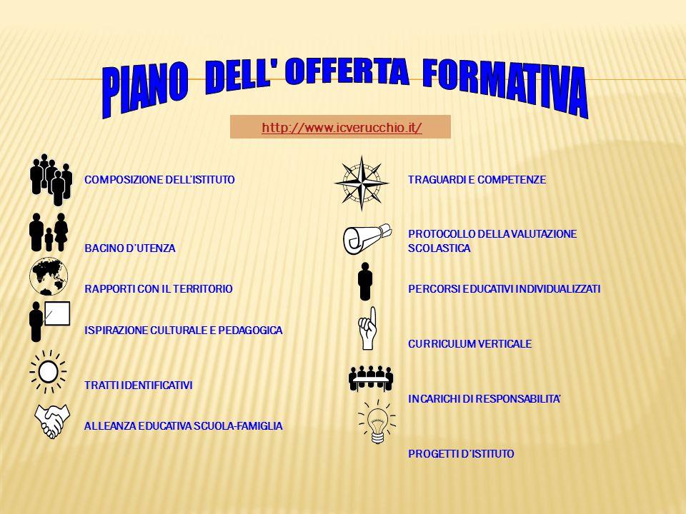http://www.icverucchio.it/ COMPOSIZIONE DELLISTITUTO BACINO DUTENZA RAPPORTI CON IL TERRITORIO ISPIRAZIONE CULTURALE E PEDAGOGICA TRATTI IDENTIFICATIVI ALLEANZA EDUCATIVA SCUOLA-FAMIGLIA TRAGUARDI E COMPETENZE PROTOCOLLO DELLA VALUTAZIONE SCOLASTICA PERCORSI EDUCATIVI INDIVIDUALIZZATI CURRICULUM VERTICALE INCARICHI DI RESPONSABILITA PROGETTI DISTITUTO