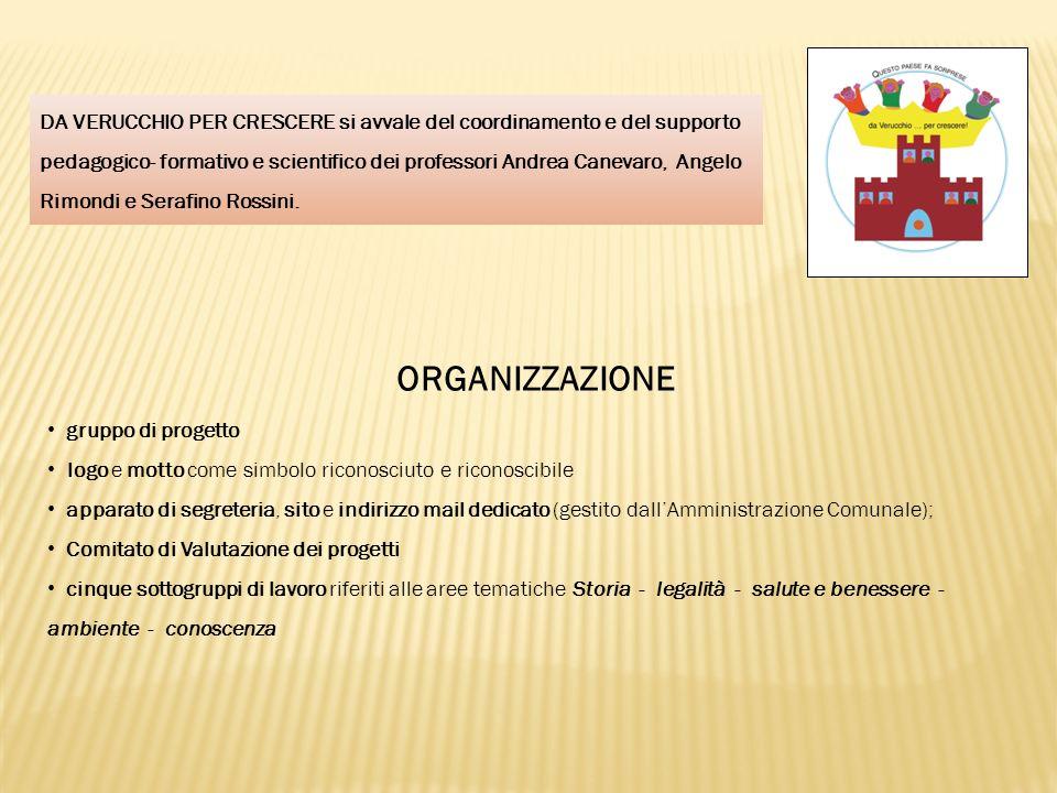 ORGANIZZAZIONE gruppo di progetto logo e motto come simbolo riconosciuto e riconoscibile apparato di segreteria, sito e indirizzo mail dedicato (gesti