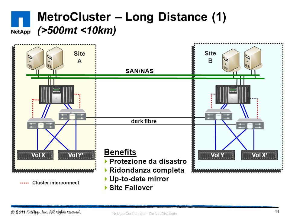 11 NetApp Confidential -- Do Not Distribute MetroCluster – Long Distance (1) (>500mt <10km) Site A Site B SAN/NAS Cluster interconnect dark fibre Vol XVol Y Vol X Benefits Protezione da disastro Ridondanza completa Up-to-date mirror Site Failover