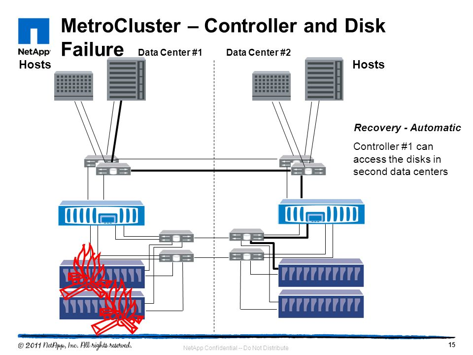 15 NetApp Confidential -- Do Not Distribute MetroCluster – Controller and Disk Failure Hosts Data Center #1Data Center #2 Recovery - Automatic Control