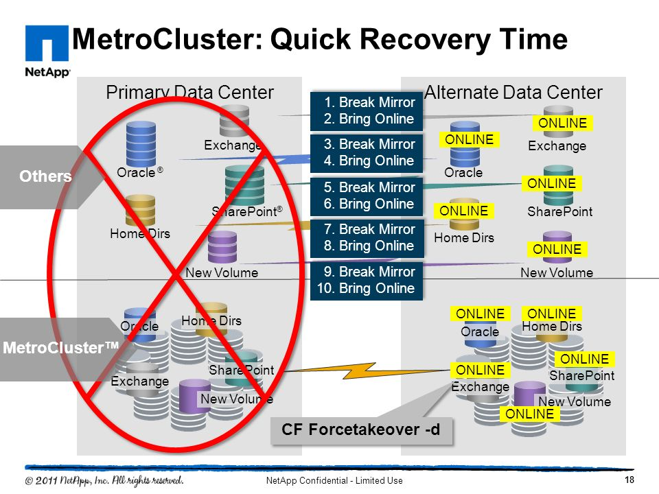 Primary Data Center MetroCluster: Quick Recovery Time Oracle ® Exchange Home Dirs SharePoint ® Alternate Data Center Oracle Exchange Home Dirs SharePo