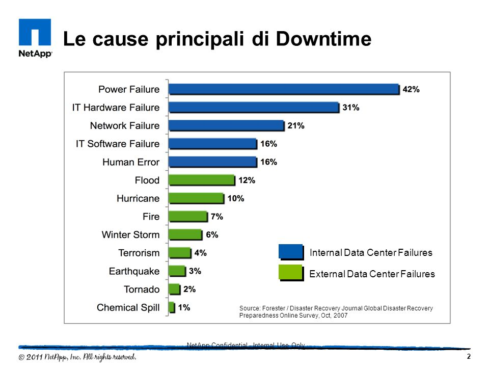 Le cause principali di Downtime Source: Forester / Disaster Recovery Journal Global Disaster Recovery Preparedness Online Survey, Oct, 2007 Internal D