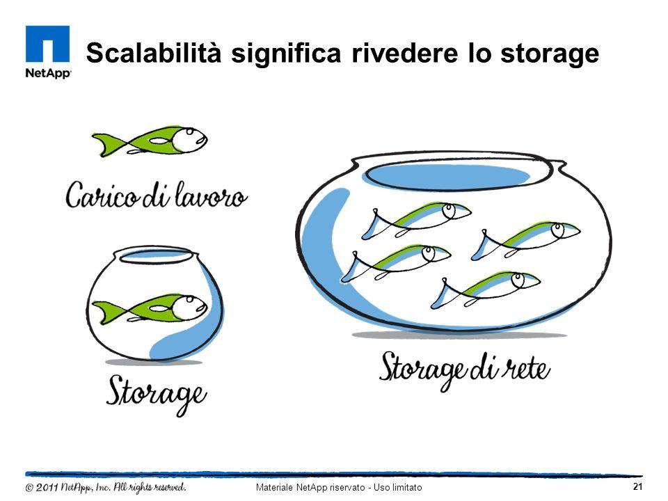 Scalabilità significa rivedere lo storage 21 Materiale NetApp riservato - Uso limitato