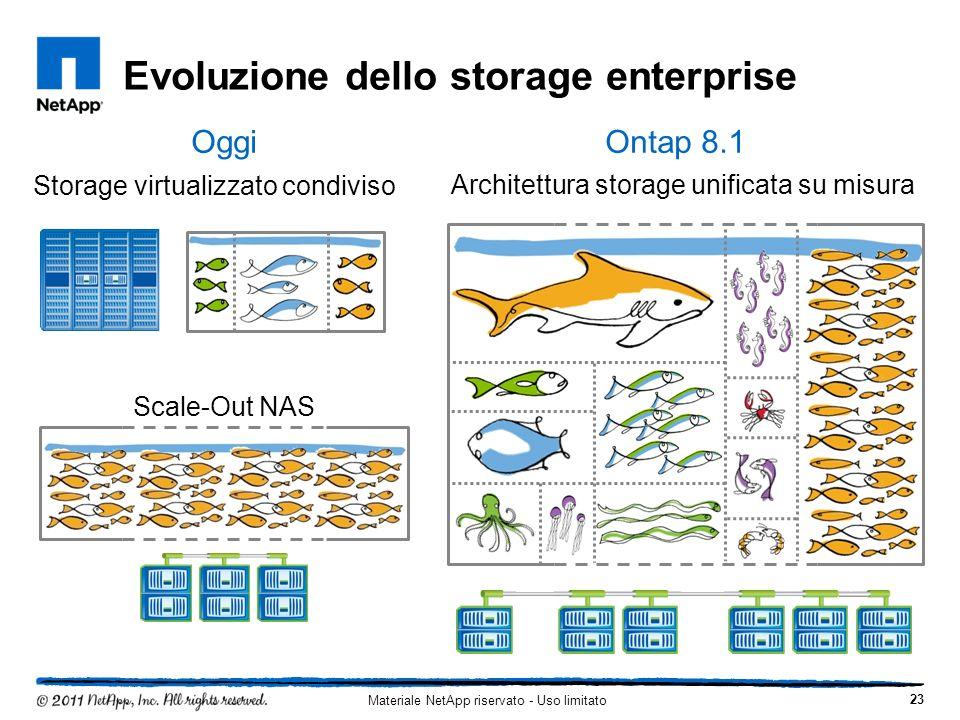 Evoluzione dello storage enterprise 23 Scale-Out NAS Storage virtualizzato condiviso OggiOntap 8.1 Architettura storage unificata su misura Materiale NetApp riservato - Uso limitato
