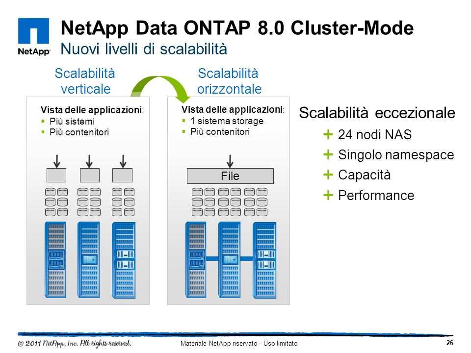 NetApp Data ONTAP 8.0 Cluster-Mode Nuovi livelli di scalabilità 26 Materiale NetApp riservato - Uso limitato File Scalabilità eccezionale 24 nodi NAS Singolo namespace Capacità Performance Vista delle applicazioni: 1 sistema storage Più contenitori Scalabilità verticale Scalabilità orizzontale Vista delle applicazioni: Più sistemi Più contenitori