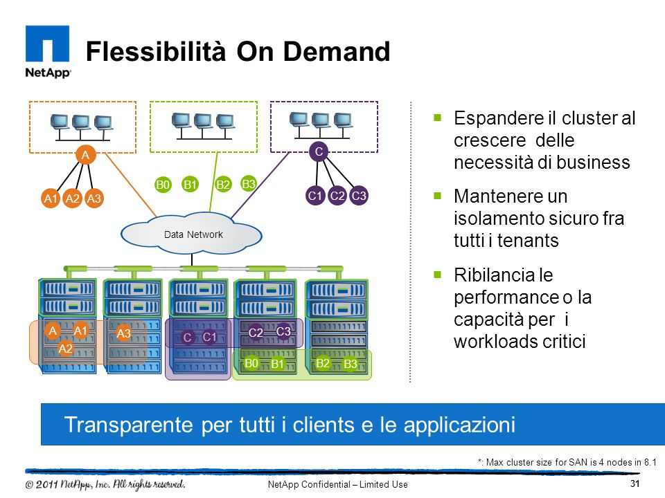 A3 Flessibilità On Demand Espandere il cluster al crescere delle necessità di business Mantenere un isolamento sicuro fra tutti i tenants Ribilancia l