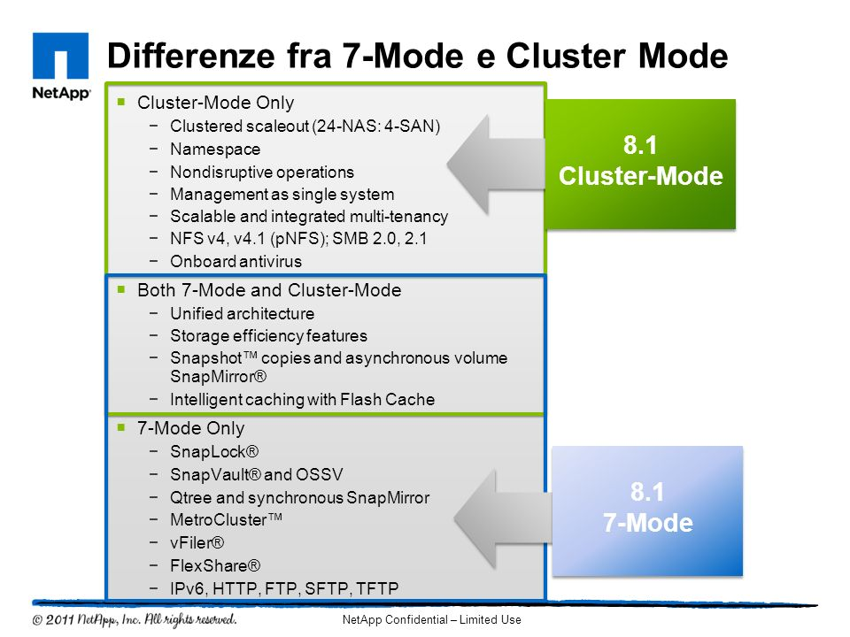 Cluster-Mode Only Clustered scaleout (24-NAS: 4-SAN) Namespace Nondisruptive operations Management as single system Scalable and integrated multi-tena