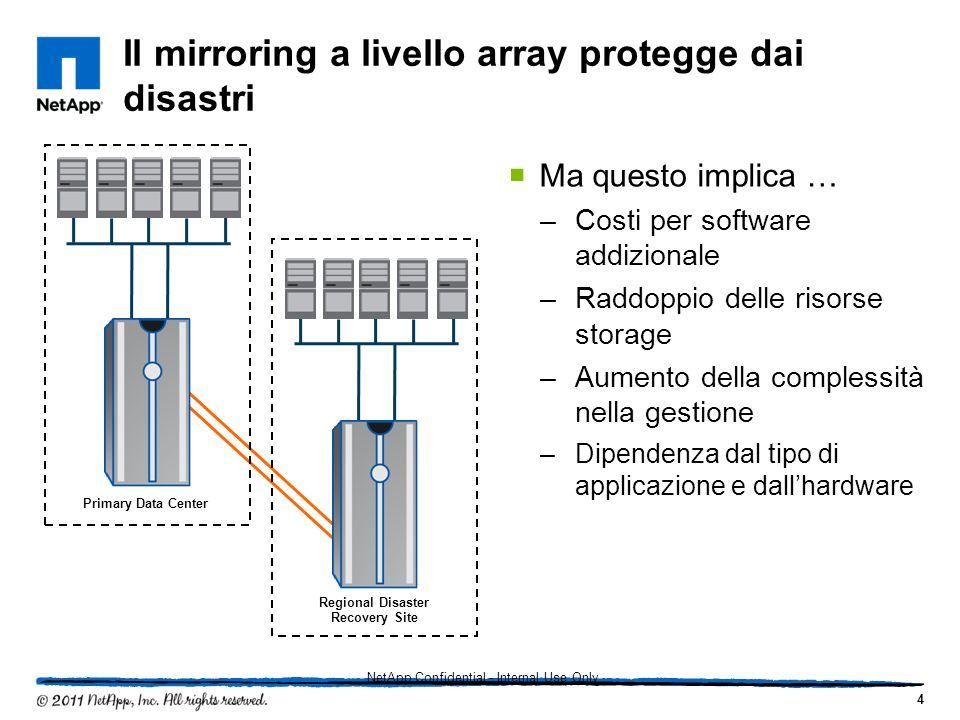 Il mirroring a livello array protegge dai disastri Ma questo implica … –Costi per software addizionale –Raddoppio delle risorse storage –Aumento della