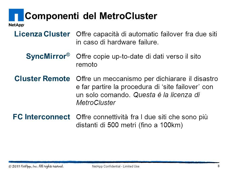 Componenti del MetroCluster Licenza Cluster Offre capacità di automatic failover fra due siti in caso di hardware failure. SyncMirror ® Offre copie up