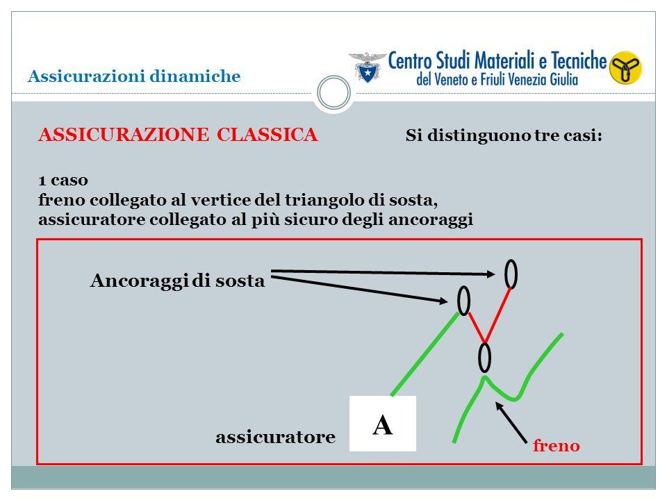 ASSICURAZIONE CLASSICA Si distinguono tre casi: 1 caso freno collegato al vertice del triangolo di sosta, assicuratore collegato al più sicuro degli a