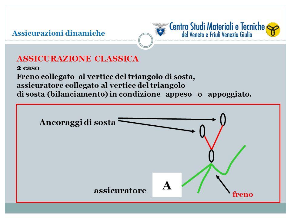 Assicurazioni dinamiche ASSICURAZIONE CLASSICA 2 caso Freno collegato al vertice del triangolo di sosta, assicuratore collegato al vertice del triango